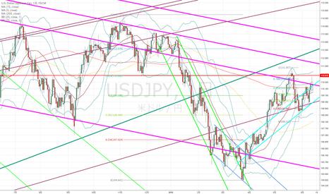 USDJPY: ドル円:今日は少し難解に見えまして…