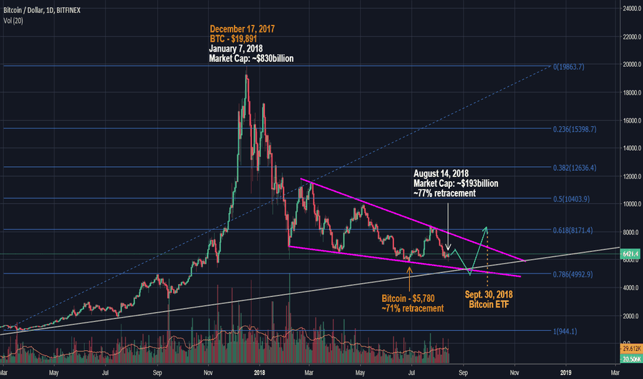 BTCUSD: Could the ETF fuel BTC from 78.6% retracement mark to new ATHs?