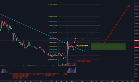 REPBTC: Augur (REPBTC) First signs of large impulsive move.