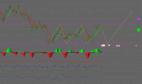AUDUSD: Playing with AUD | 30m chart