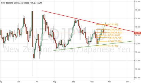 NZDJPY: NZDJPY (On a Triangle)