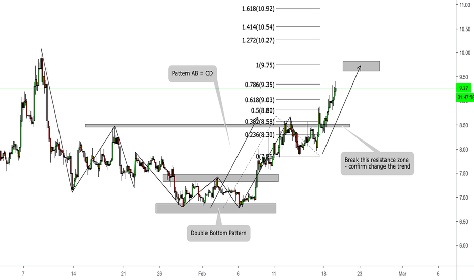 NEOUSD: NEO/USD - Nice uptrend - Strong bull