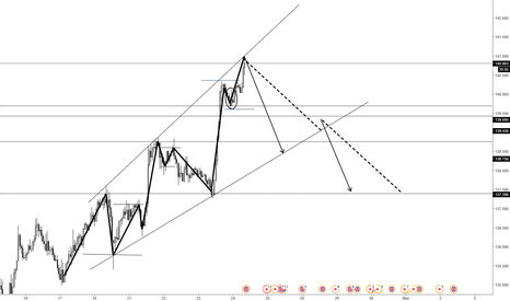 GBPJPY: KNOWING WHEN/WHY YOUR WRONG AND RE-EVALUATING YOUR POISTION...