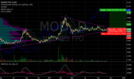 MOD: $MOD Resources potential break out trade
