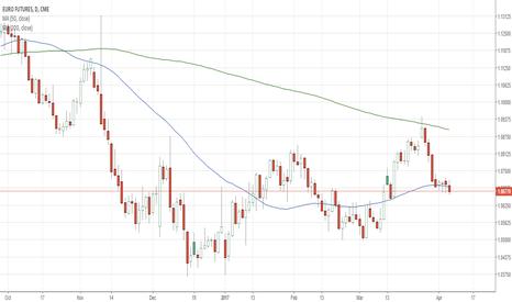 E61!: Shorting EURO after Bearish Move Below 50 Day MA