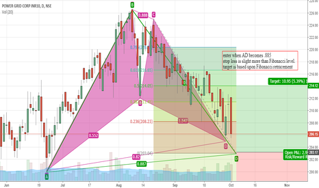 POWERGRID: Powergrid Bullish Bat