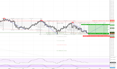 USOIL: USOIL LONG SET UP
