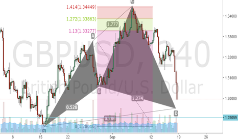 GBPUSD: looking long around 786  ret