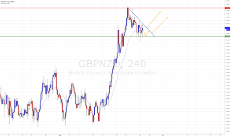 GBPNZD: Triangle in H4
