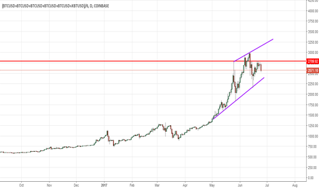 (BTCUSD+BTCUSD+BTCUSD+BTCUSD+BTCUSD+XBTUSD)/6: Bitcoin summer fundamental and technical analysis