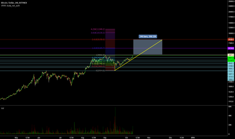 BTCUSD: BTC Long to ATH