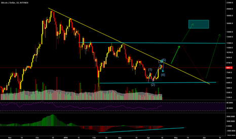 BTCUSD: $BTCUSD expecting 11.800 as decision point