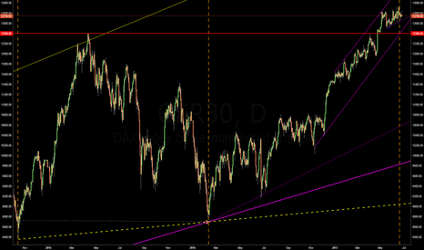 GER30: $GER30 $DAX completed a perfect L-L-H