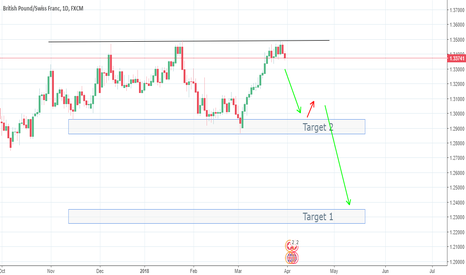 GBPCHF: Shooting for the short