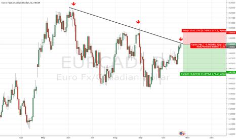 EURCAD: EURCAD short on dynamic resistance