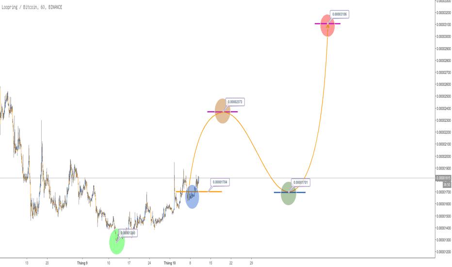 LRCBTC: LRC, H4, Buy, 80%