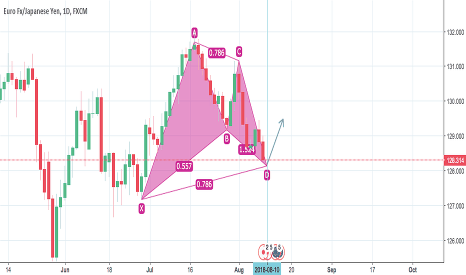 EURJPY: Bullish Gartley, 1D,  EURJPY. About to break long!