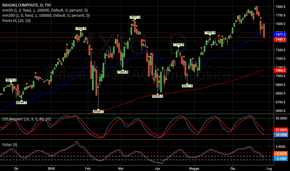 IXIC: NASDAQ   -   In discesa