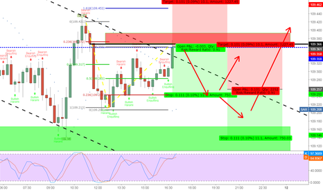 USDJPY: USD/JPY Practice video analysis