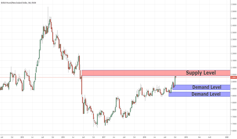 GBPNZD: GBPNZD Analyse à long terme 09/10/2018