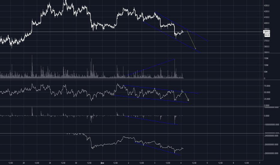 XBTUSD: XBT/USD Краткосрочный анализ. Тренд силен, идем обновлять лой.