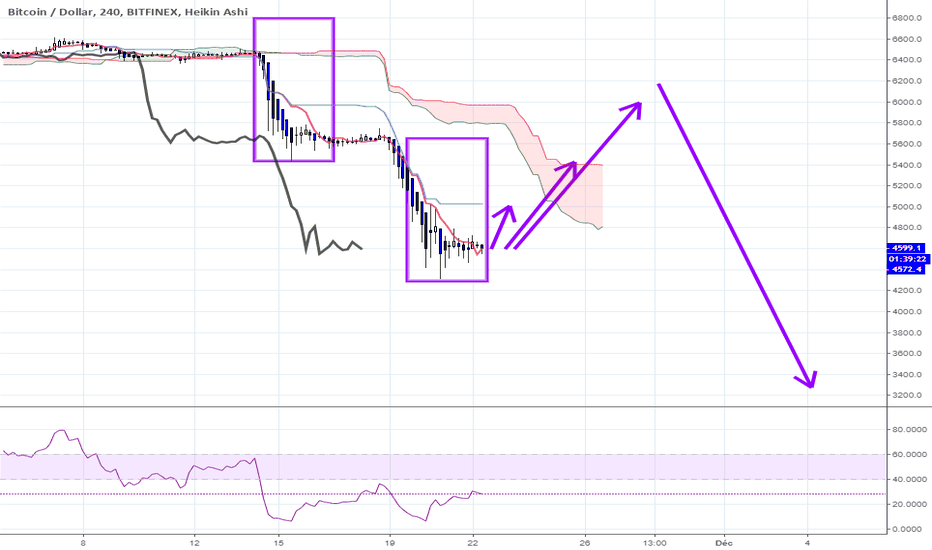 BTCUSD: BITCOIN : OPPORTUNITE D ACHAT !
