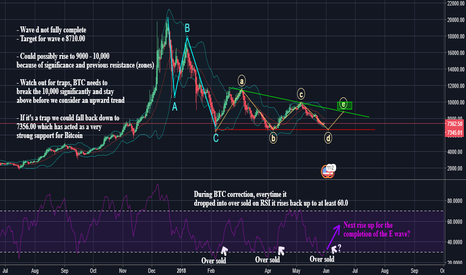 BTCUSD: $BTC Bitcoin - Where is The King of crypto heading?