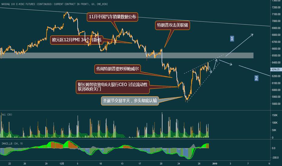 NQ1!: 什么才会打倒美国股市?