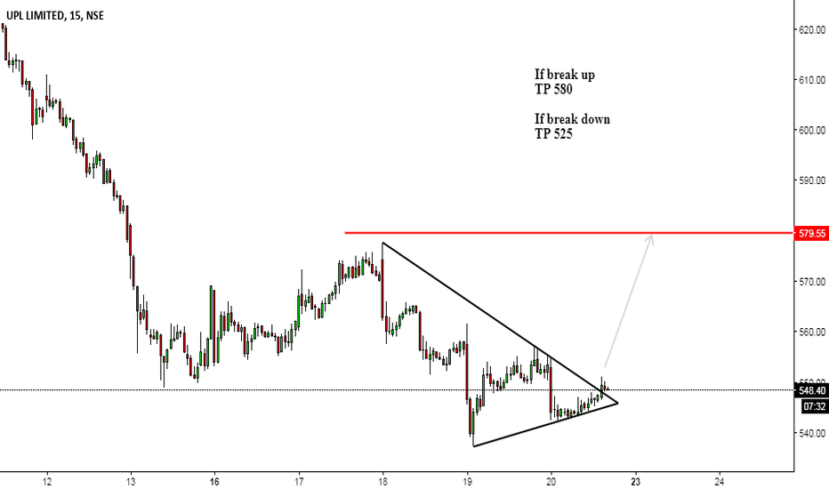 UPL: UPL symmetrical Triangle