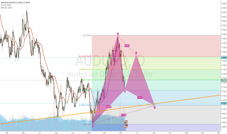 AUDUSD: bullish gartly