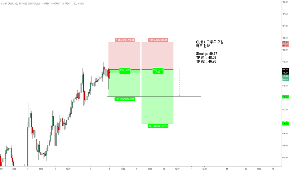CL1!: CL1! /  크루드 오일 매도 전략  Short p: 49.17 TP #1  : 48.03