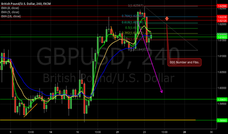 GBPUSD: gbpusd 1.6000 (triple 000) and a fibo composition for short