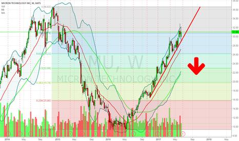MU: MU- Short on Red Trend line Break