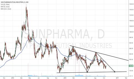 SUNPHARMA: sunpharma desending triangle