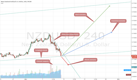 NZDUSD: Three possible scenarios, going LONG on NZDUSD