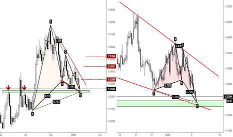 EURAUD: EURAUD - Gartley + Butterfly