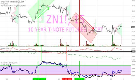 ZN1!: zn bons trésor américain 10 ans