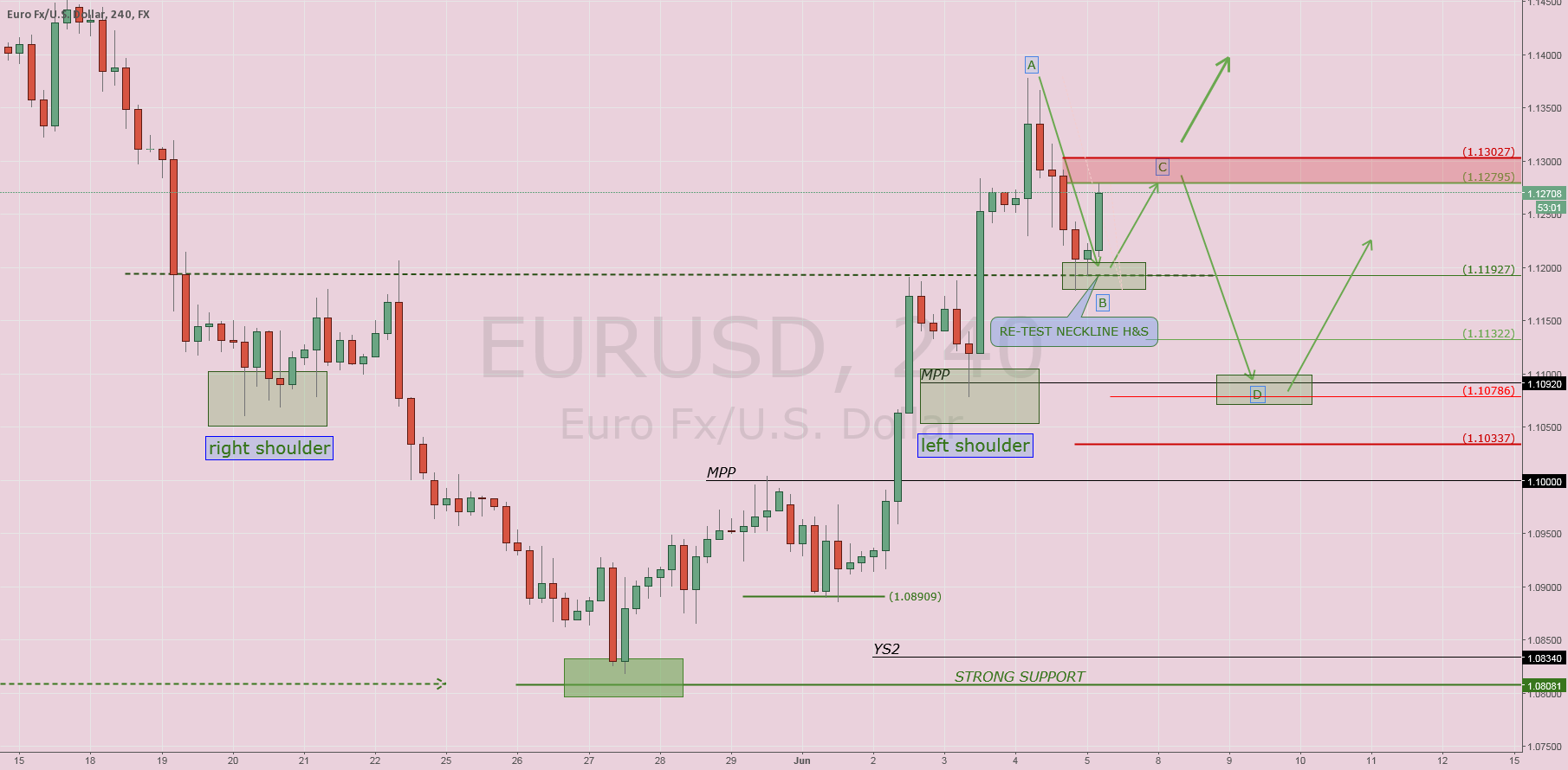 $EURUSD: Waiting NPF (Part II)