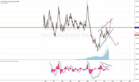 EURAUD: EURO/AUD WHAT IF ?