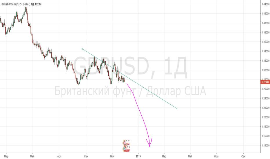 GBPUSD: Мощное крушение фунта - 1,20 впереди!