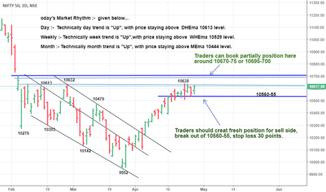 NIFTY: *Holding above10610-60,prices continues towards 10675/10700*