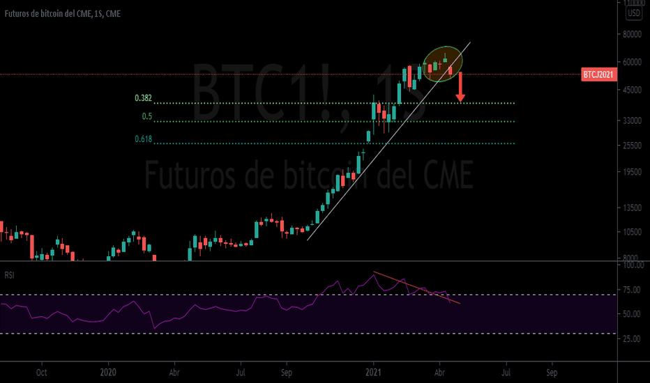 futures tradingview bitcoin