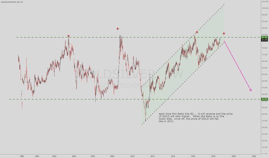 GOLDSILVER: GOLD/SILVER Ratio signalling a breakout in GOLD
