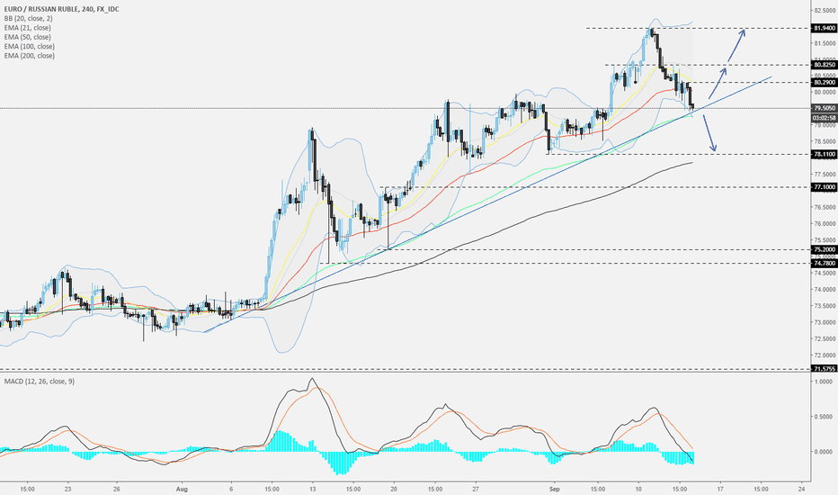 EURRUB: EURRUB - 240 - Wait for it