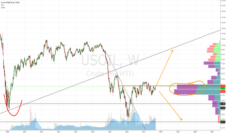 USOIL: Decision time in the trend of oil for the next 5 years....