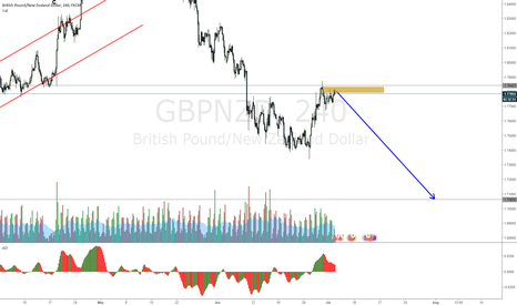 GBPNZD: GBPNZD nice drop comming