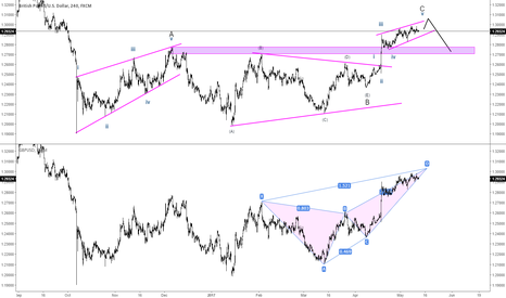 GBPUSD: GBPUSD Good odds for a Bearish Setup