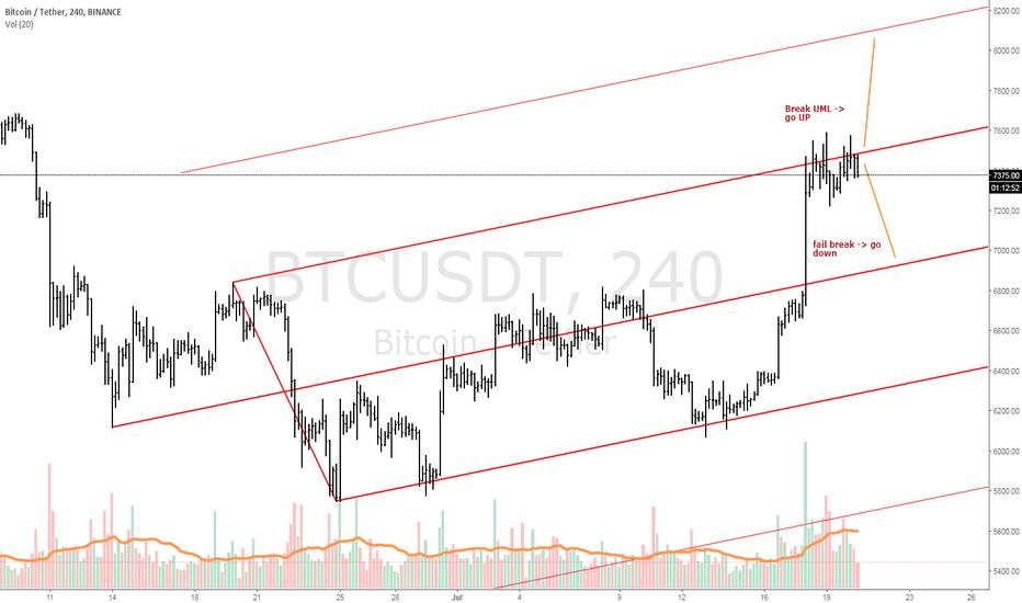 BTCUSDT: Bitcoin price @ breaking point 4H chart