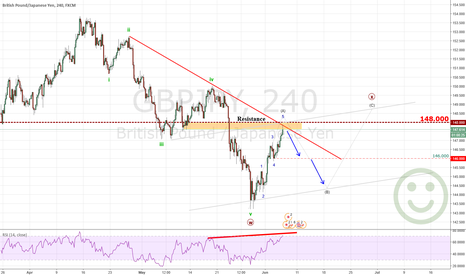 GBPJPY: GBPJPY Touch resistance