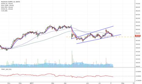 PLXS: PLXS - Upward channel breakdown short from $51.97
